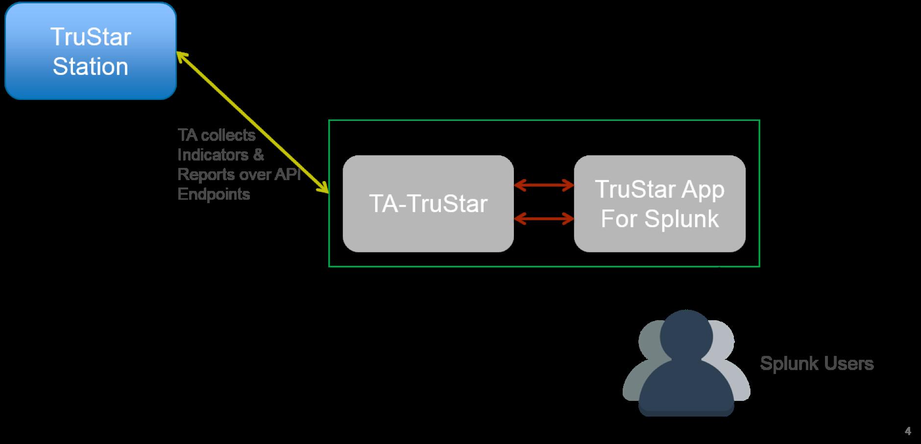 Splunk App 1 0 9 & Technology Add-On 1 0 9 - TruSTAR Knowledge Base