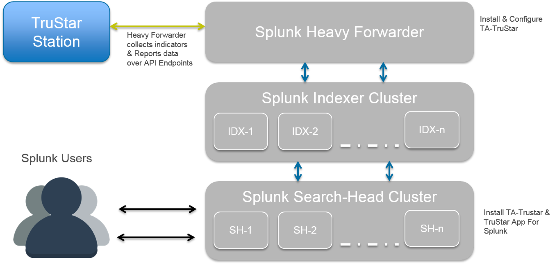 Splunk App 1 0 9 & Technology Add-On 1 0 9 - TruSTAR Knowledge Base
