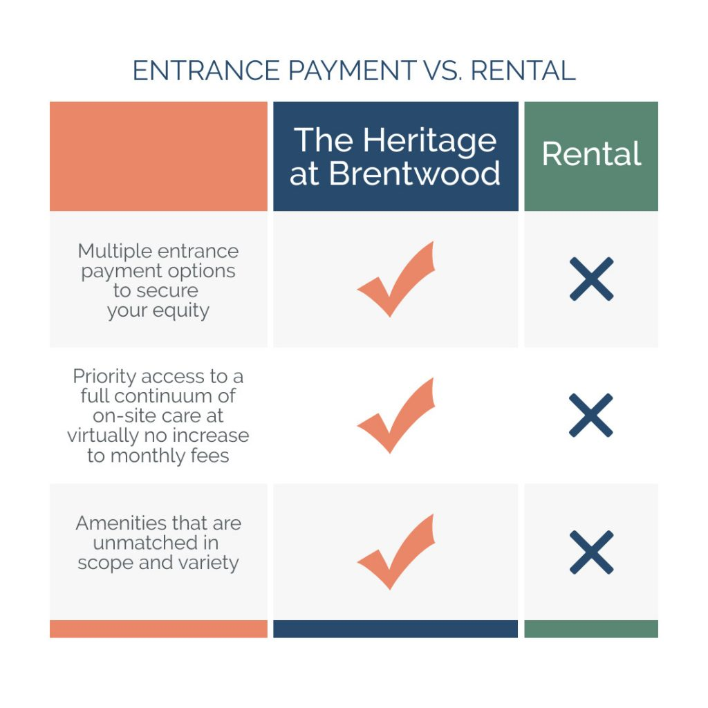 Entrance Payment vs rental chart