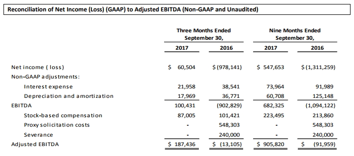 Reconciliation of Net Income to Adjusted EBITDA