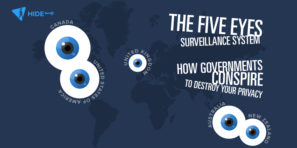 Five Eyes Surveillance System