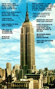 New York City Empire State Building With Statistics