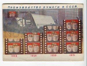 289703 USSR AVANT-GARDE PROPAGANDA Production of paper Vintage postcard