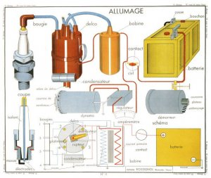 Allumage 1950s Ignition System Physics Old School Chart Postcard