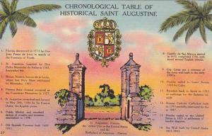 Chronological table of Historical Saint Augustine, Florida, 30-40s