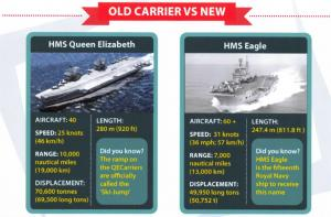 Postcard Royal Navy HMS Queen Elizabeth & HMS Eagle Infographic Comparison #790