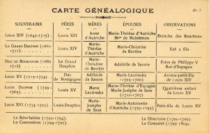 French Royalty - Genealogical Chart