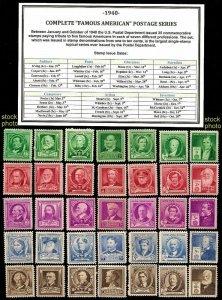 1940 Famous Americans #859-893 Complete Set MNH OG