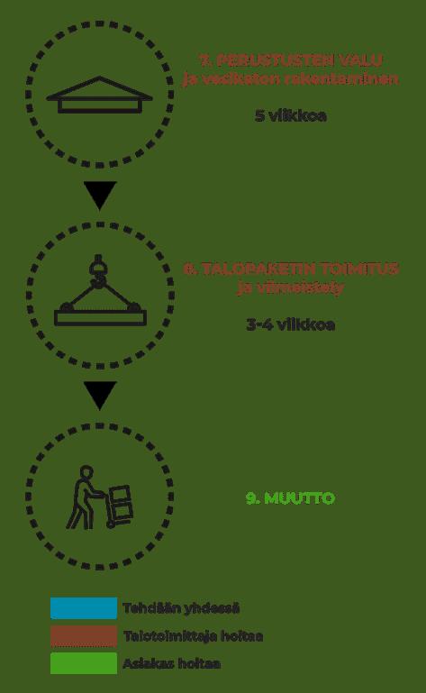Valmis Kuusamo-hirsitaloprojektin eteneminen, kohdat 7-9 perustukset, talopaketin toimitus ja viimeistely sekä muutto.