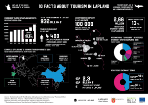 10 facts about tourism in Lapland 2017