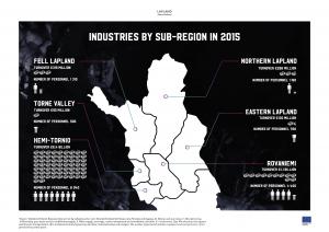 Lapland industries by sub-regions