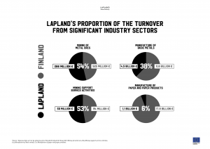 Lapland`s proportion of turnover