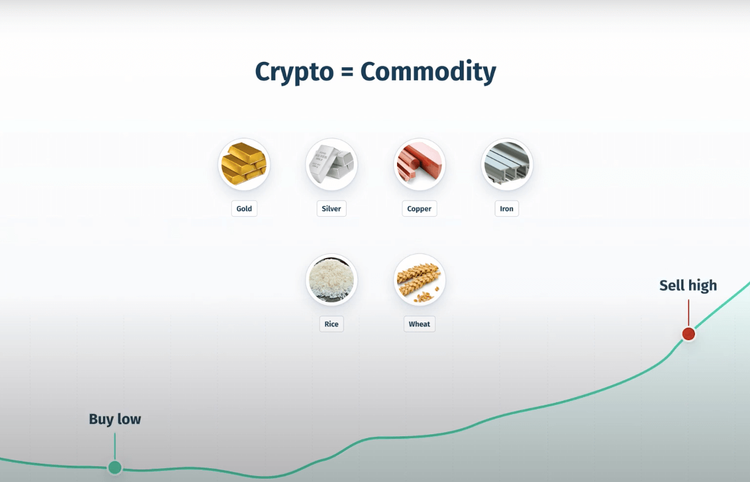 """""""pre-DeFi"""" with """"Crypto = Commodity"""" and """"gold"""", """"silver"""", """"copper"""", """"iron"""", """"rice"""", """"sugar"""". The text element """"Buy Low, Sell High"""""""