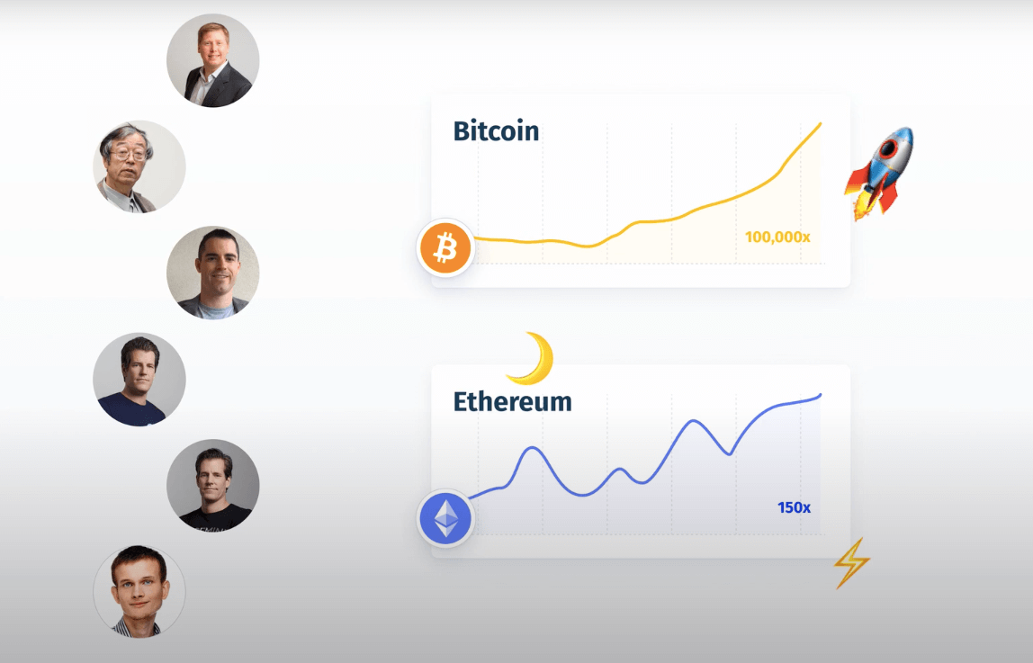 Bitcoin and Ethereum, historic price charts and top personalities