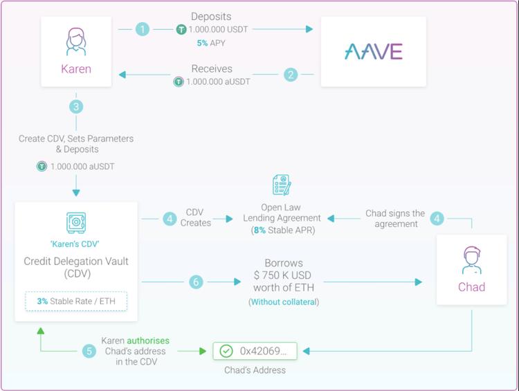 credit delegation diagram