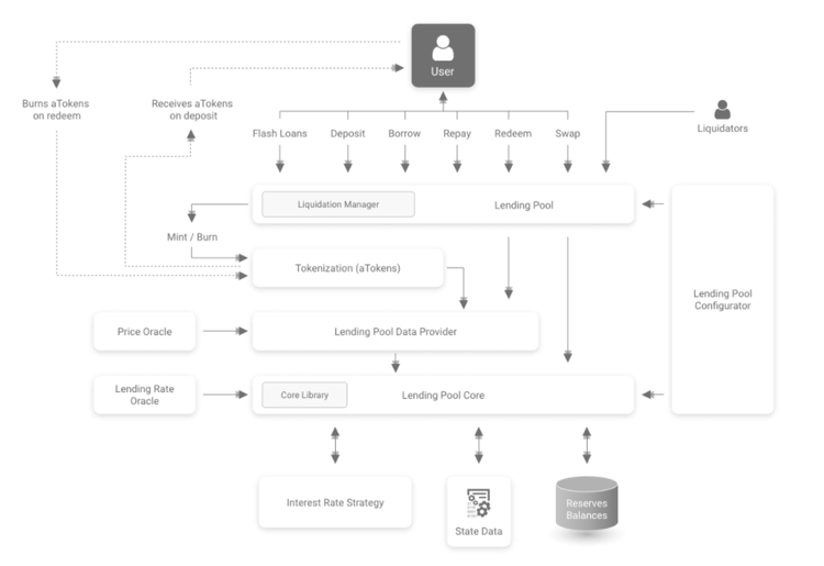 Aave smart contracts architecture diagram