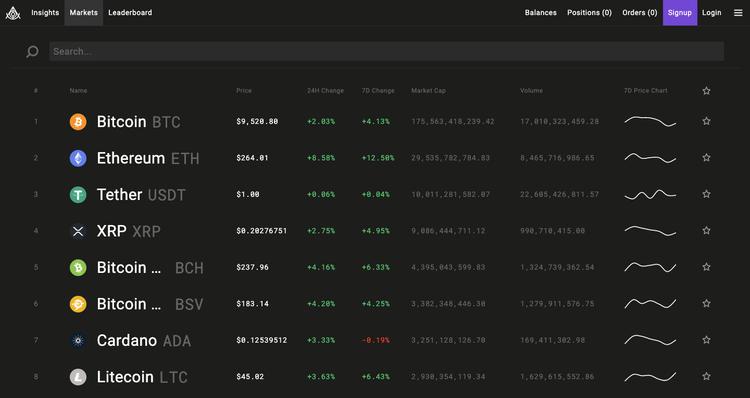 Screenshot of Aluna.Social's web app on the Markets tab