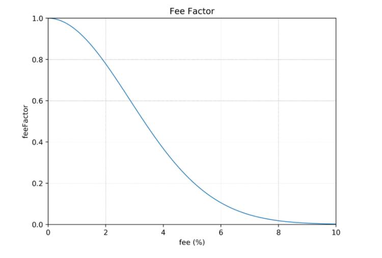 Chart of feeFactor