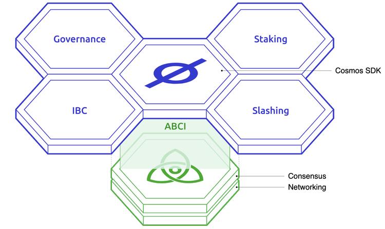 Cosmos SDK as application layer