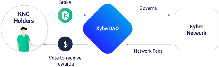 Diagram of KyberDAO's business logic
