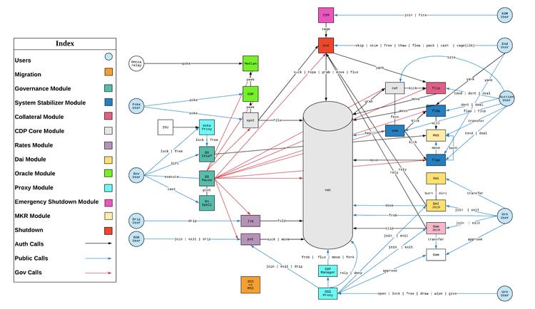 Maker protocol architecture