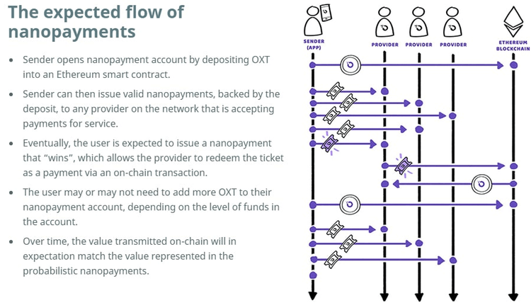 Nanopayments diagram from Orchid's blog