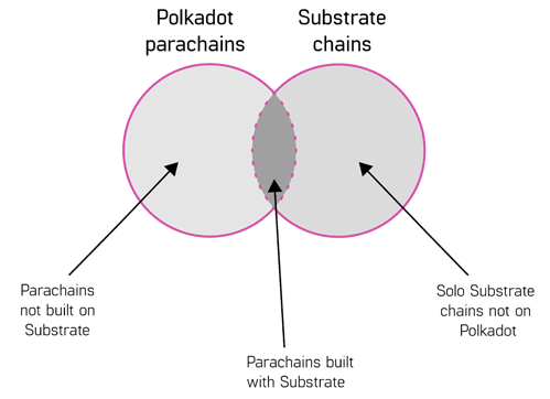 Venn diagram of Polkadot and Substrate