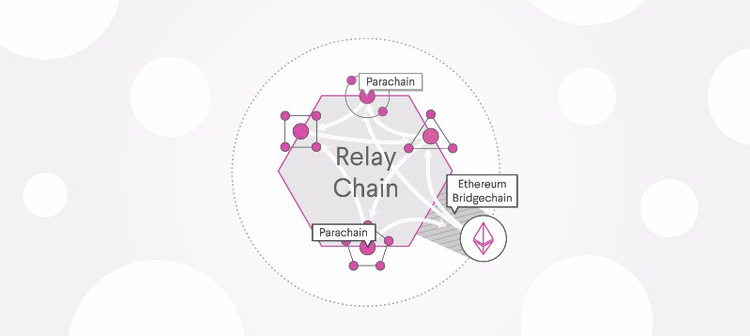 Relay Chain with parachains and Ethereum bridgechain diagram