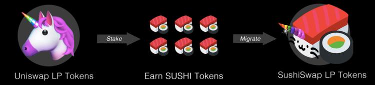 Uniswap to SushiSwap diagram