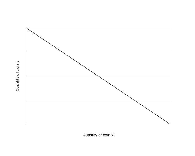 Constant sum AMM curve
