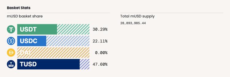 Basket share of mUSD