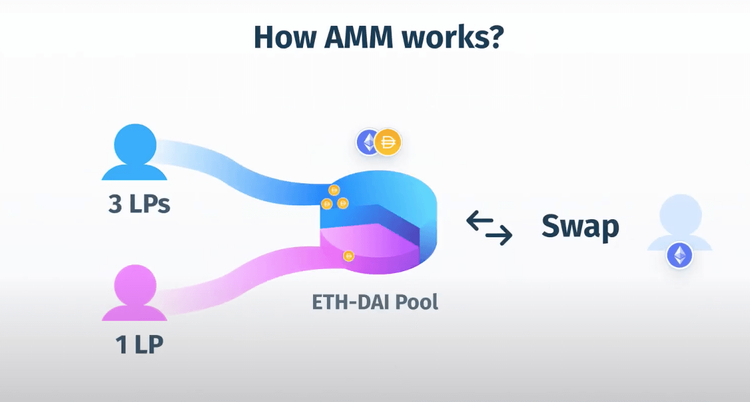 """How AMMs Work"". A pie chart with 3/4ths pointing to a guy who has ""3 LPs"" and 1/4th to another guy who has ""1 LP"". A ""trader"" taking ETH and leaving 4 DAI of ""fees"" to the pool, 1 is heading to ""1 LP"" guy and 3 going to ""3 LPs"" guy"