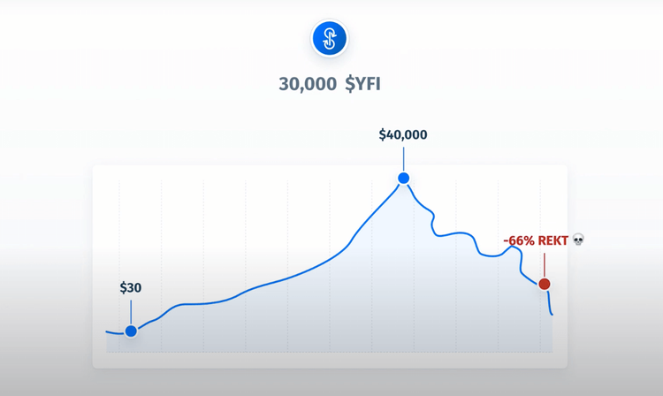 "$YFI distribution for 30,000 $YFI from $30 to >$40,000 on the upswing and ""-66% REKT 💀"" on the correction."