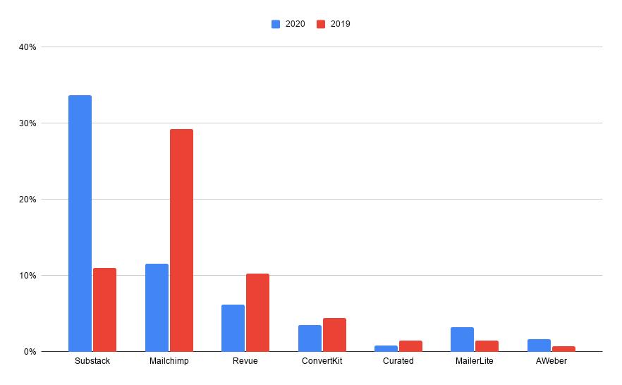2020 vs 2019 Platforms
