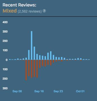 Následky dopadu review bomby v případě Firewatch