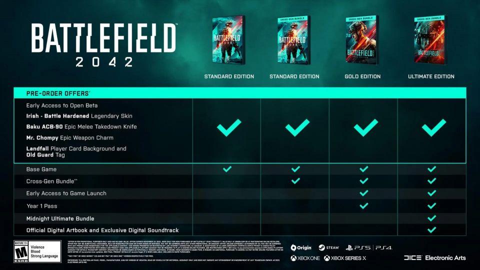 Battlefield 2042 nabídne cross-gen bundle už v rámci standardní edice