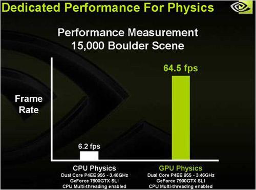 Nvidia SLI bude akcelerovat fyziku ve hrách