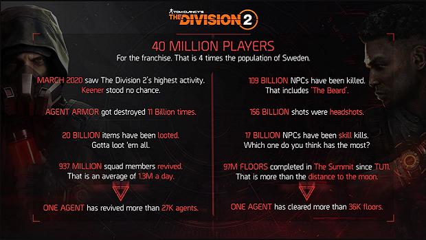 Division 2 získá nový obsah až koncem roku