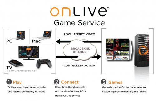 OnLive – čas streamovaného hraní přichází