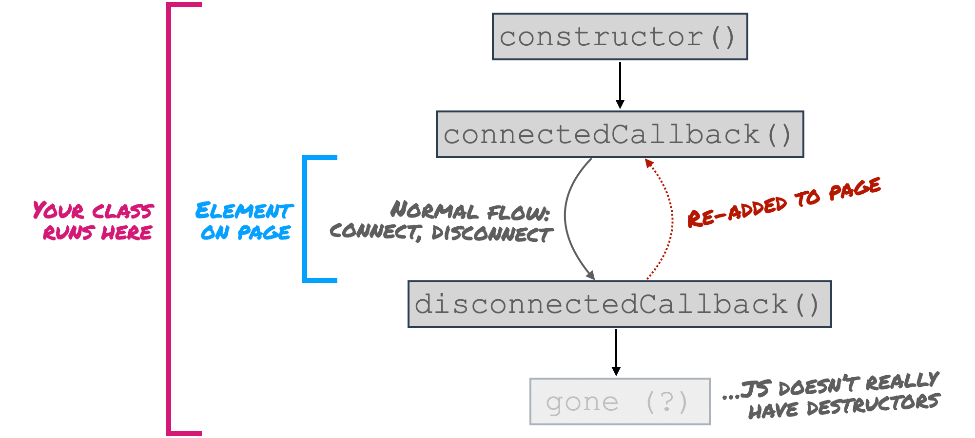 Diagram showing lifecycle of a Web Component