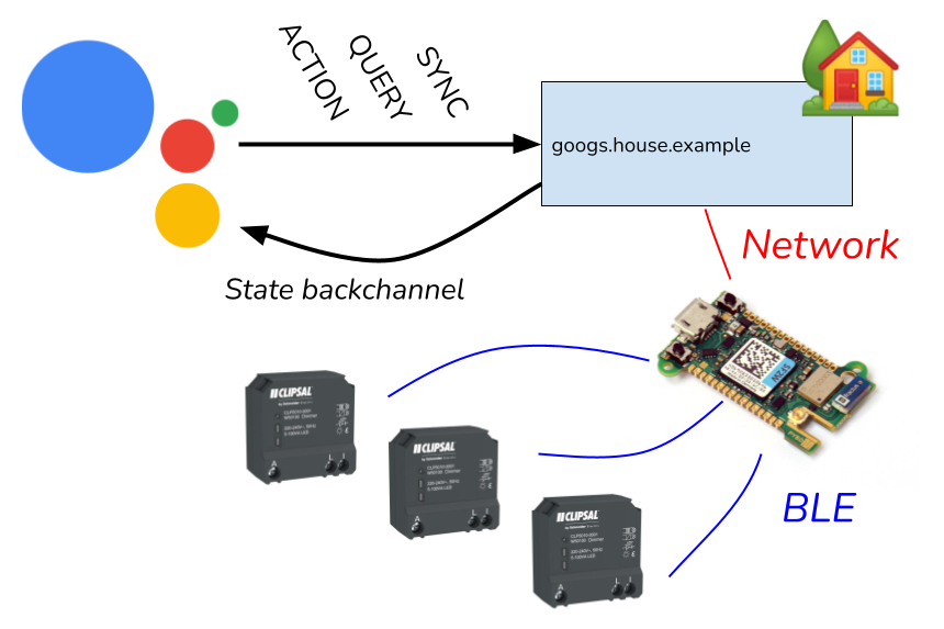 Basic diagram of the connection between Google Assistant and the switches