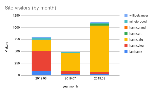 2019-09-02-site-visitors-monthly