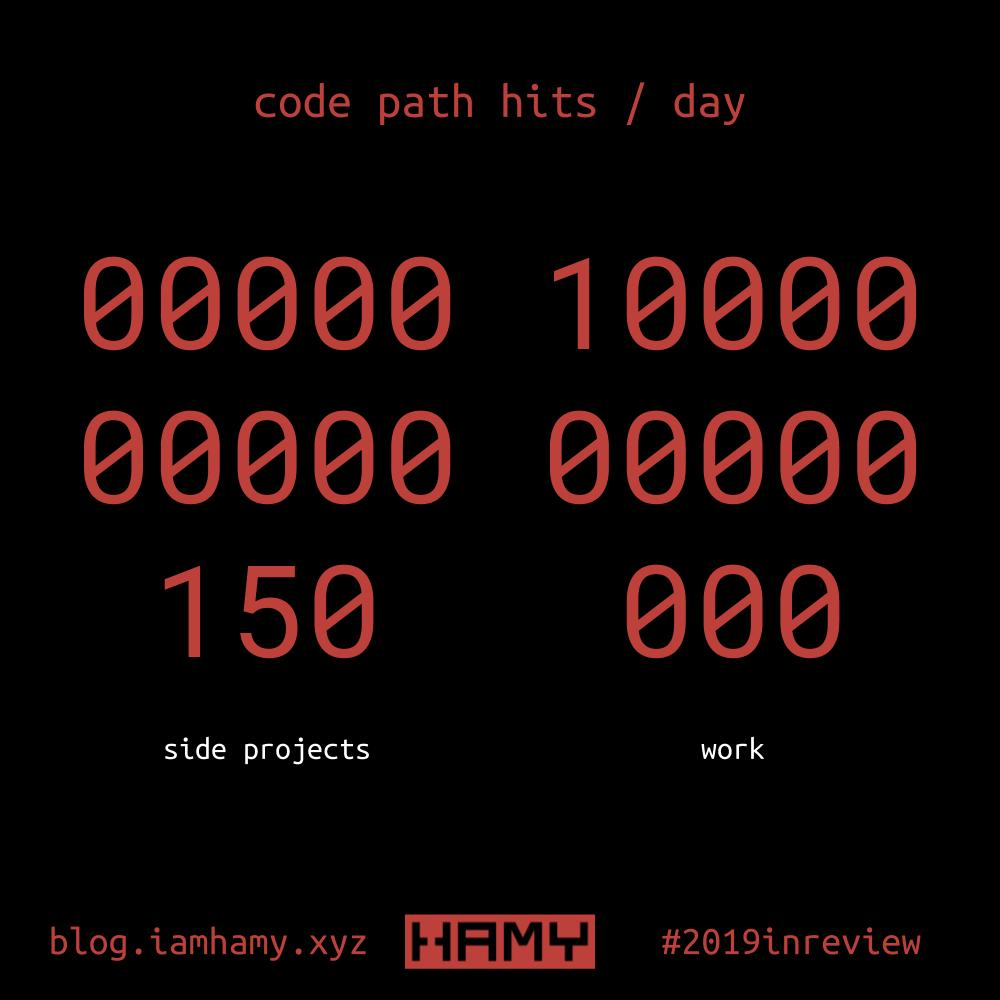 code path hits per day