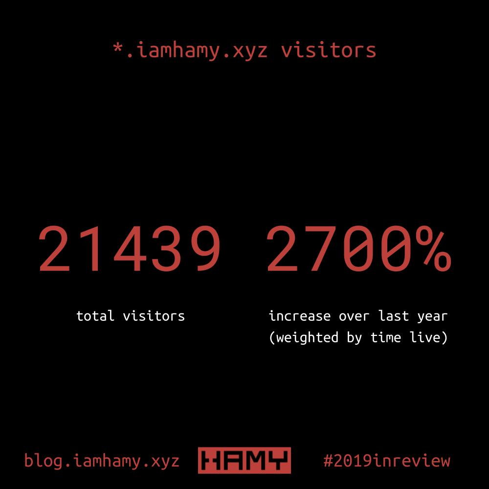 iamhamy visitors infographic