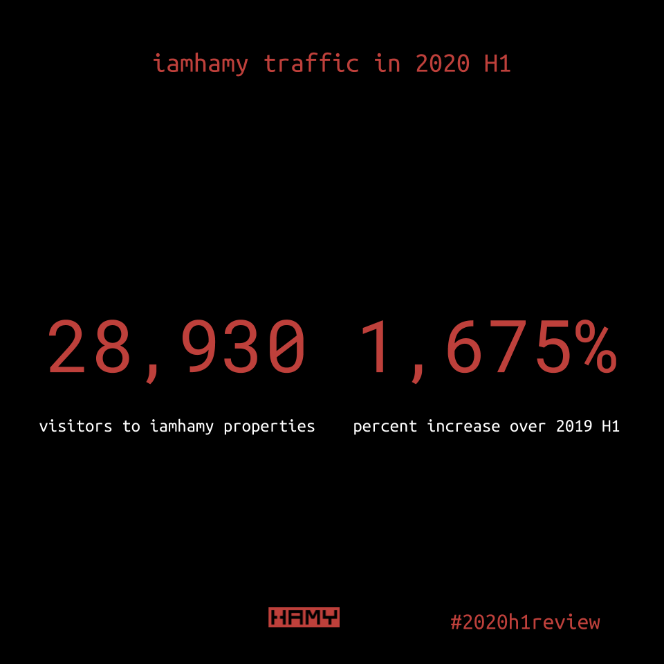 iamhamy traffic in 2020 H1