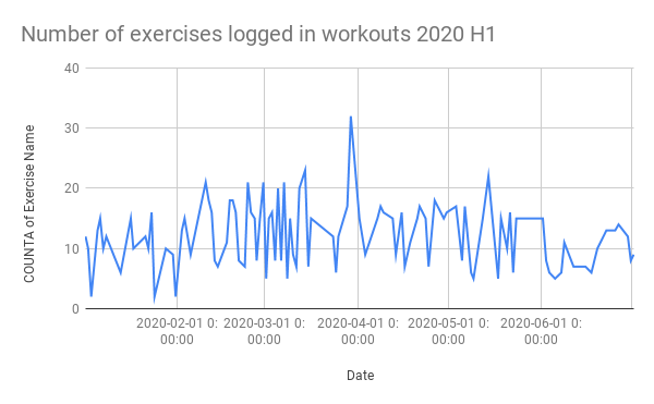 exercise counts logged over time