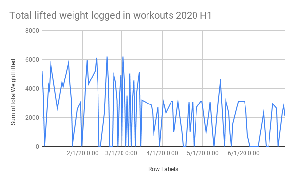 weight lifted logged over time