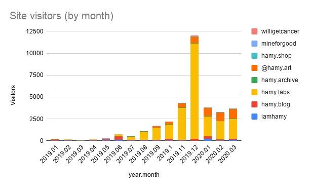2020 q1 iamhamy site stats over time