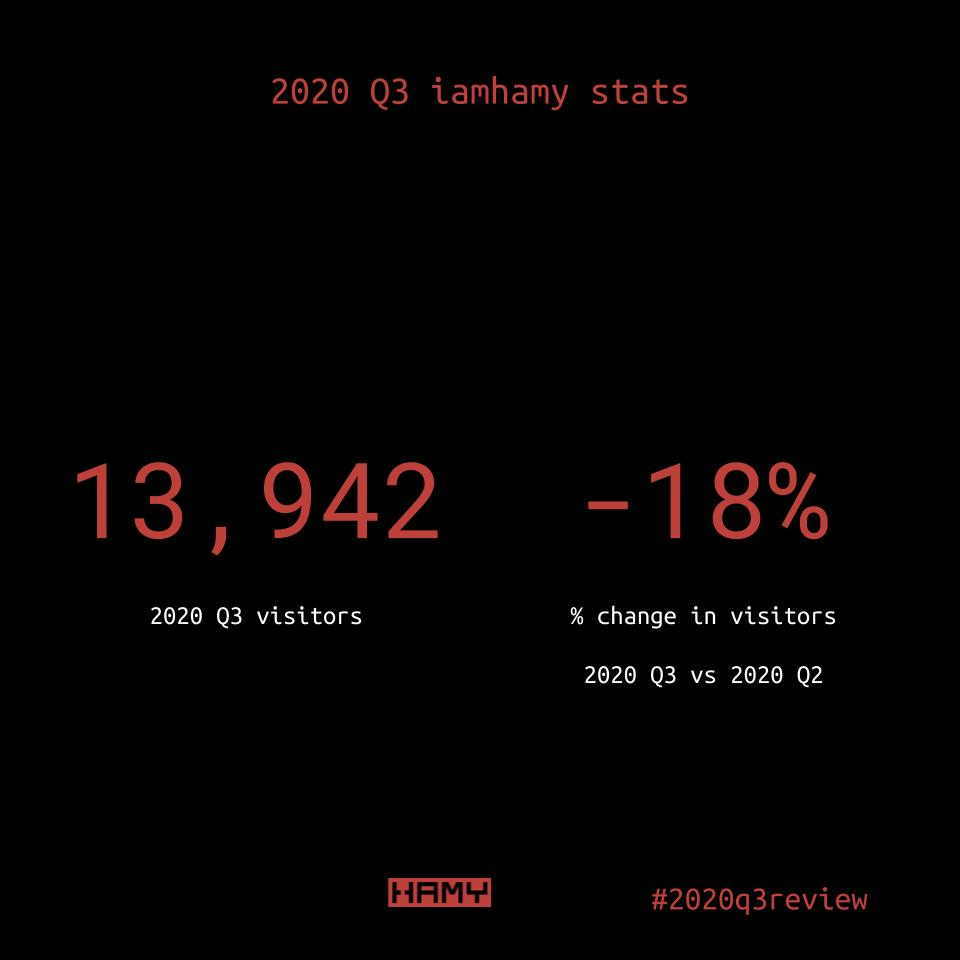 iamhamy visitor highlights 2020 Q3