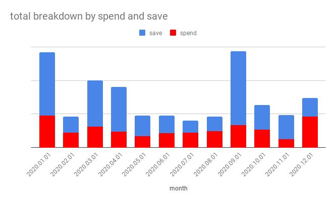 2020 Spend x Save breakdown